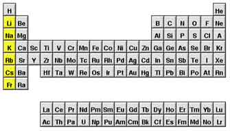 Unit 10 the periodic table 3rd hour licensed for non commercial alkali metals urtaz
